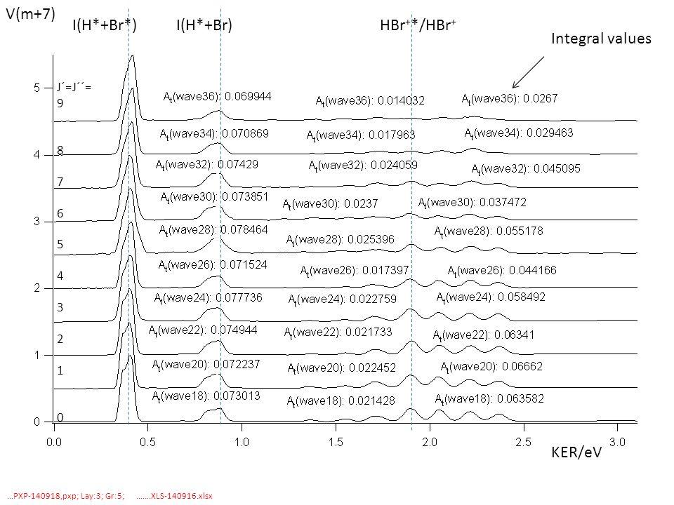 …PXP-140918,pxp; Lay:3; Gr:5; …….XLS-140916.xlsx KER/eV I(H*+Br*) I(H*+Br) HBr + */HBr + Integral values J´=J´´= 9 8 7 6 5 4 3 2 1 0 V(m+7)