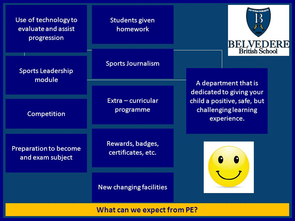 What can we expect from PE? HAVE a Nice day Use of technology to evaluate and assist progression Sports Leadership module Competition Preparation to b