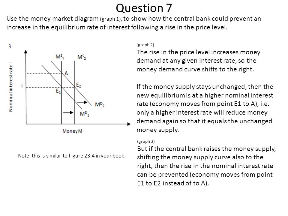 Question 7 Use the money market diagram (graph 1), to show how the central bank could prevent an increase in the equilibrium rate of interest followin