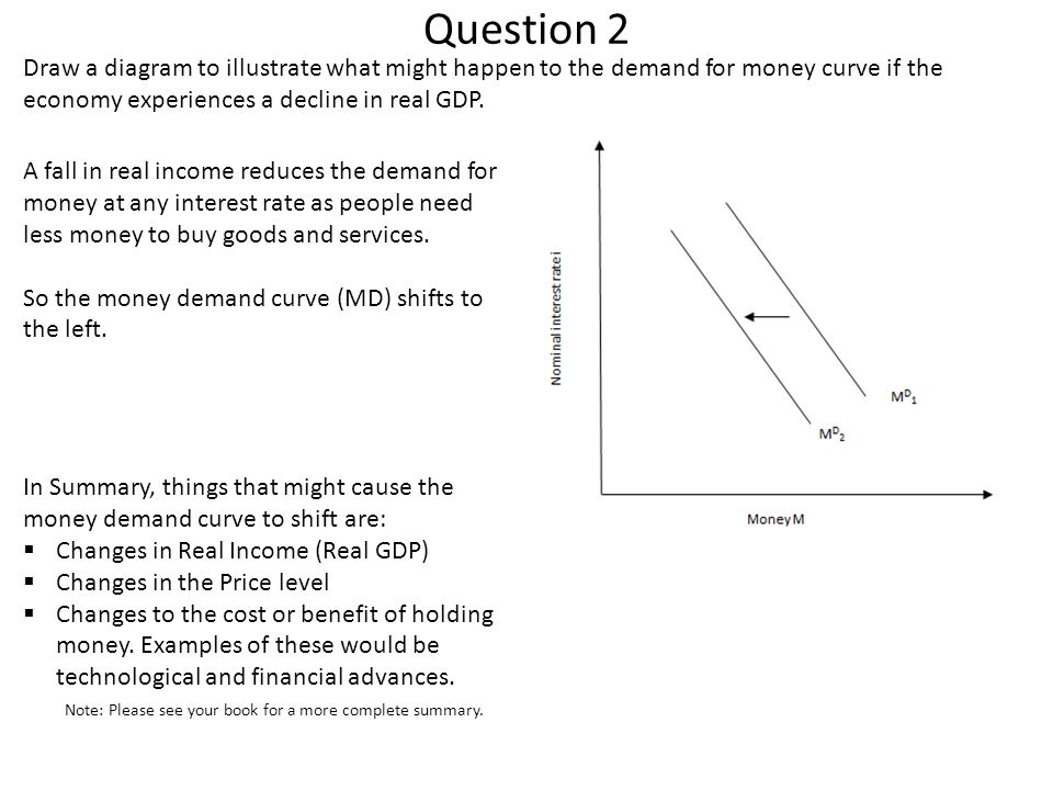 Question 2 Draw a diagram to illustrate what might happen to the demand for money curve if the economy experiences a decline in real GDP. A fall in re