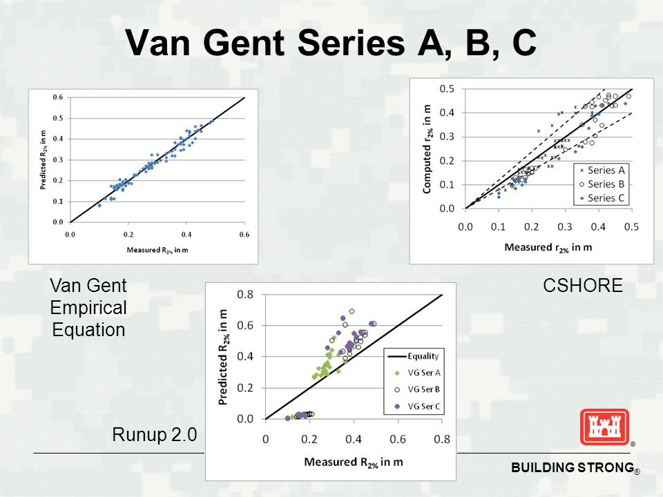 BUILDING STRONG ® Van Gent Series A, B, C Van Gent Empirical Equation CSHORE Runup 2.0