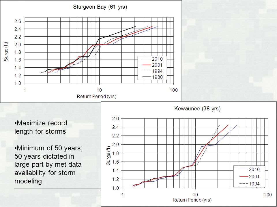 BUILDING STRONG ® Maximize record length for storms Minimum of 50 years; 50 years dictated in large part by met data availability for storm modeling