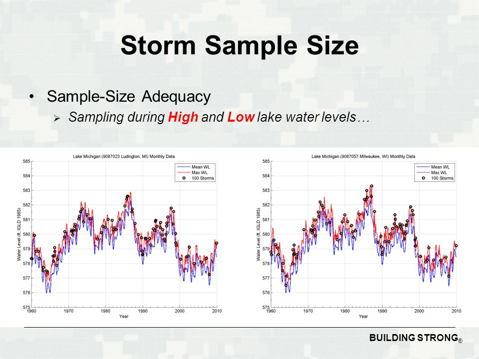 BUILDING STRONG ® Storm Sample Size Sample-Size Adequacy  Sampling during High and Low lake water levels…