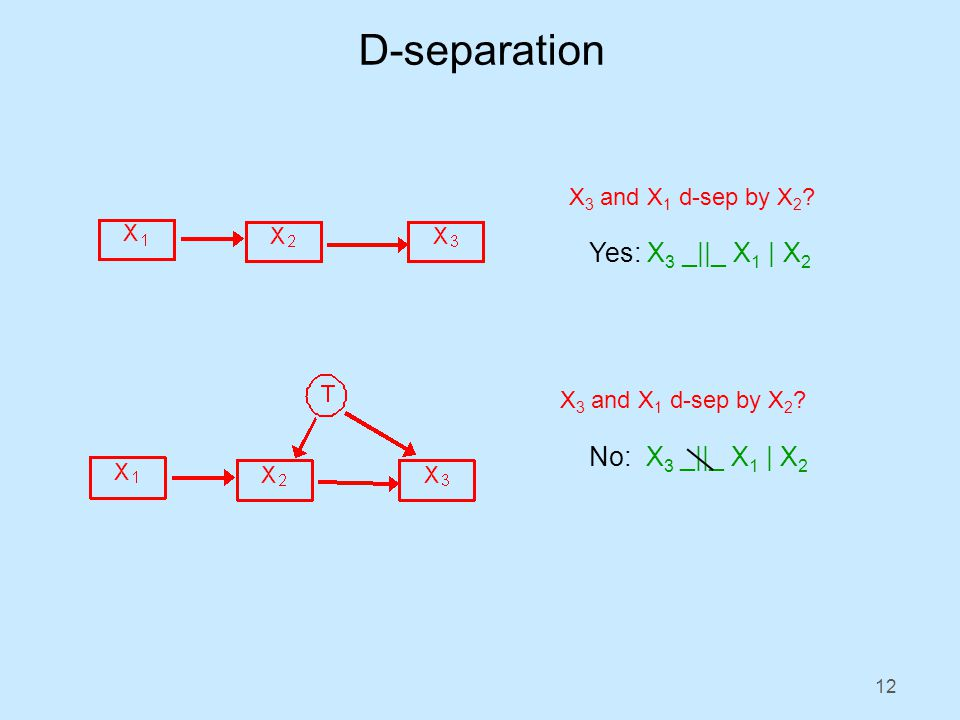 12 D-separation X 3 and X 1 d-sep by X 2 . Yes: X 3 _||_ X 1 | X 2 X 3 and X 1 d-sep by X 2 .