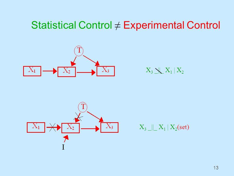 13 Statistical Control ≠ Experimental Control X 3 _||_ X 1 | X 2 X 3 _||_ X 1 | X 2 (set)
