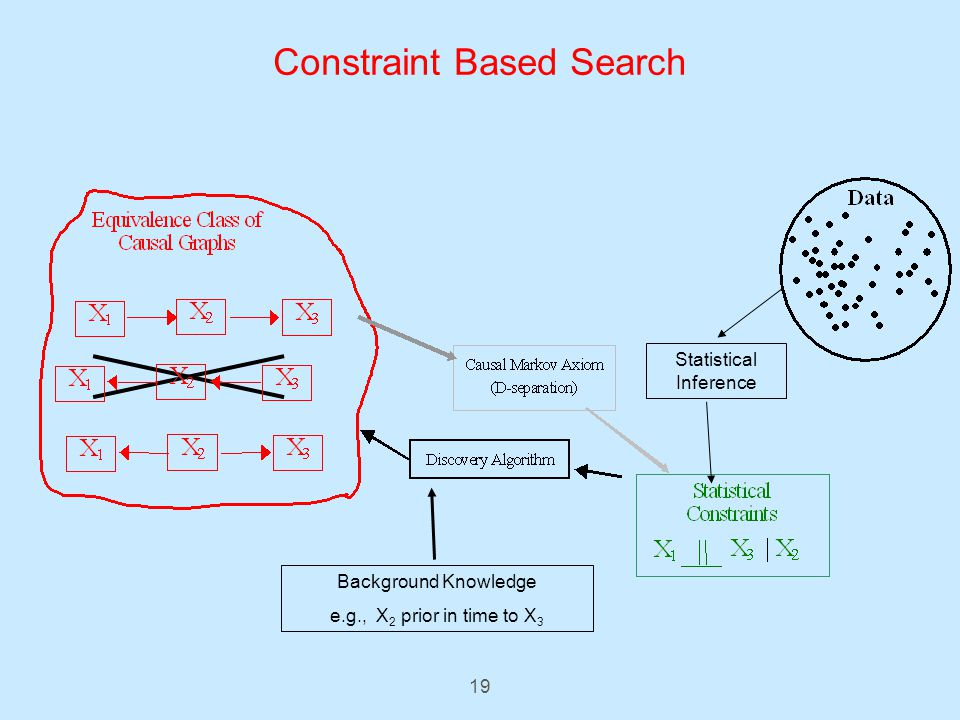 19 Constraint Based Search Background Knowledge e.g., X 2 prior in time to X 3 Statistical Inference