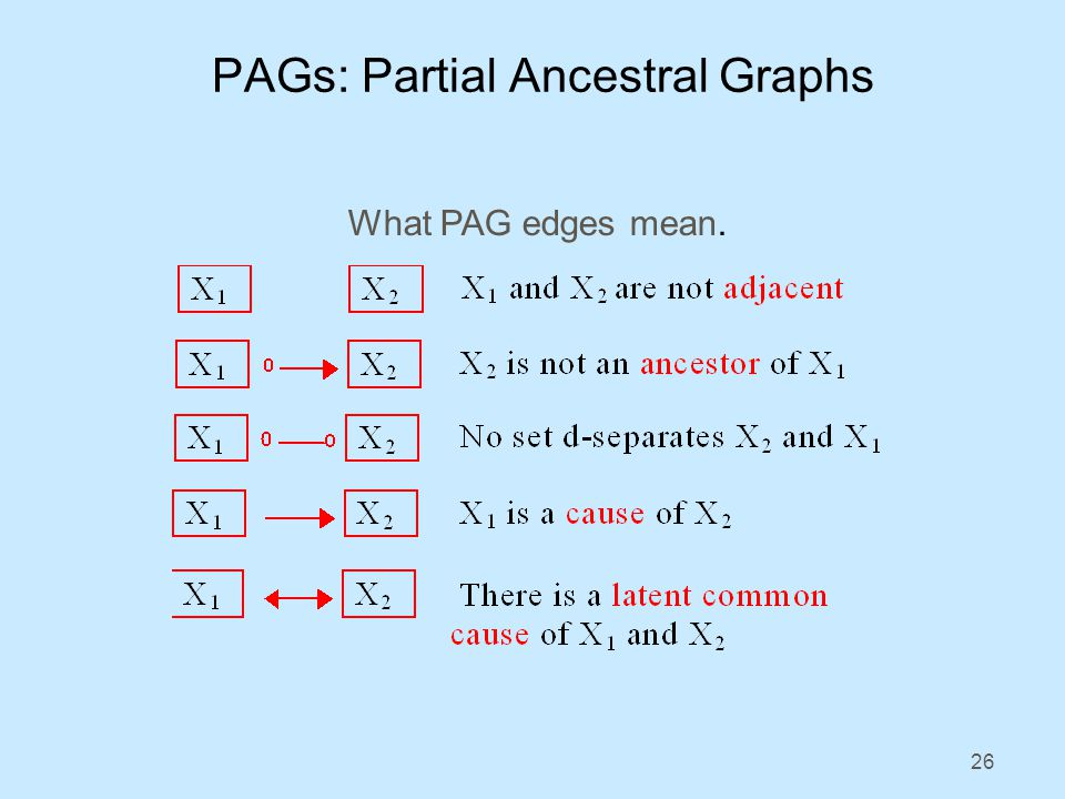 26 PAGs: Partial Ancestral Graphs What PAG edges mean.