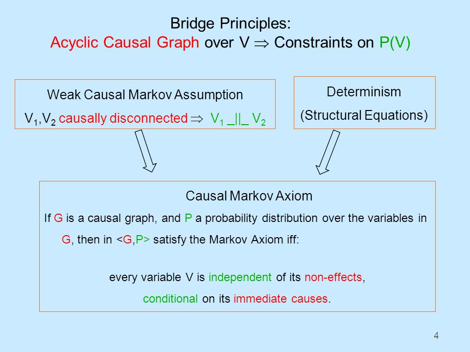 4 Bridge Principles: Acyclic Causal Graph over V  Constraints on P(V) Weak Causal Markov Assumption V 1,V 2 causally disconnected  V 1 _||_ V 2 Causal Markov Axiom If G is a causal graph, and P a probability distribution over the variables in G, then in satisfy the Markov Axiom iff: every variable V is independent of its non-effects, conditional on its immediate causes.