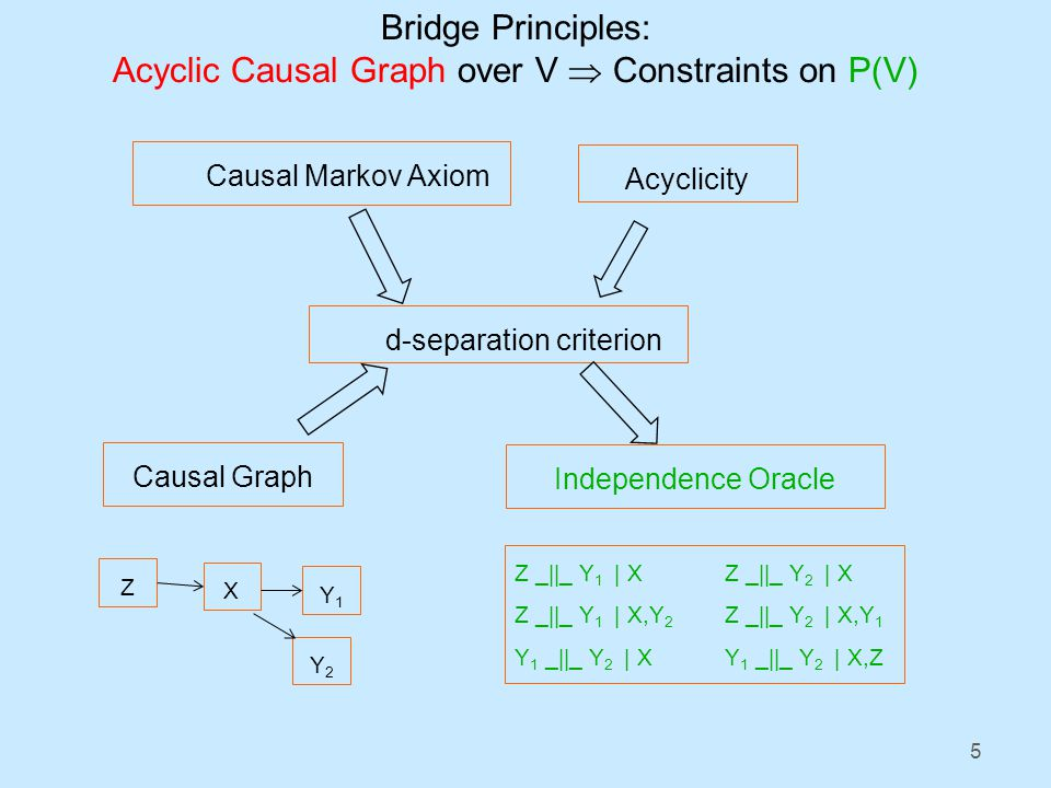 5 Causal Markov Axiom Acyclicity d-separation criterion Independence Oracle Causal Graph Z X Y1Y1 Z _||_ Y 1 | XZ _||_ Y 2 | X Z _||_ Y 1 | X,Y 2 Z _||_ Y 2 | X,Y 1 Y 1 _||_ Y 2 | XY 1 _||_ Y 2 | X,Z Y2Y2 Bridge Principles: Acyclic Causal Graph over V  Constraints on P(V)