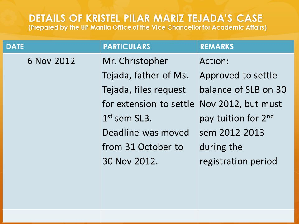 DETAILS OF KRISTEL PILAR MARIZ TEJADA'S CASE (Prepared by the UP Manila Office of the Vice Chancellor for Academic Affairs) DATEPARTICULARSREMARKS 6 N