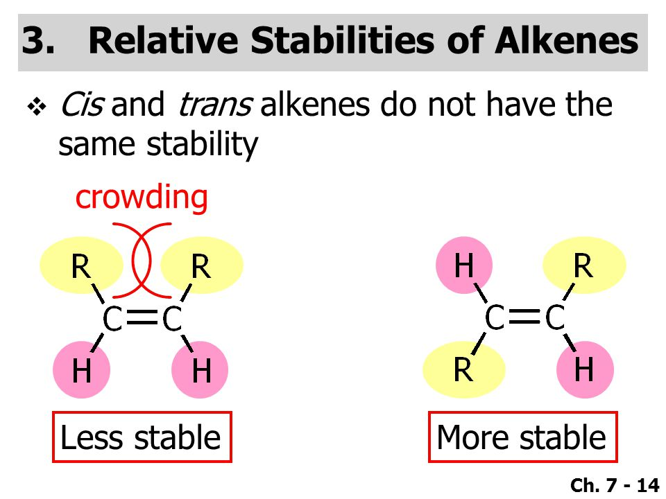 Ch. 7 - 14 3.Relative Stabilities of Alkenes  Cis and trans alkenes do not have the same stability crowding Less stableMore stable