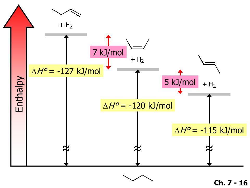 Ch. 7 - 16 Enthalpy ≈ ≈ ≈ 7 kJ/mol 5 kJ/mol  H° = -115 kJ/mol  H° = -127 kJ/mol  H° = -120 kJ/mol