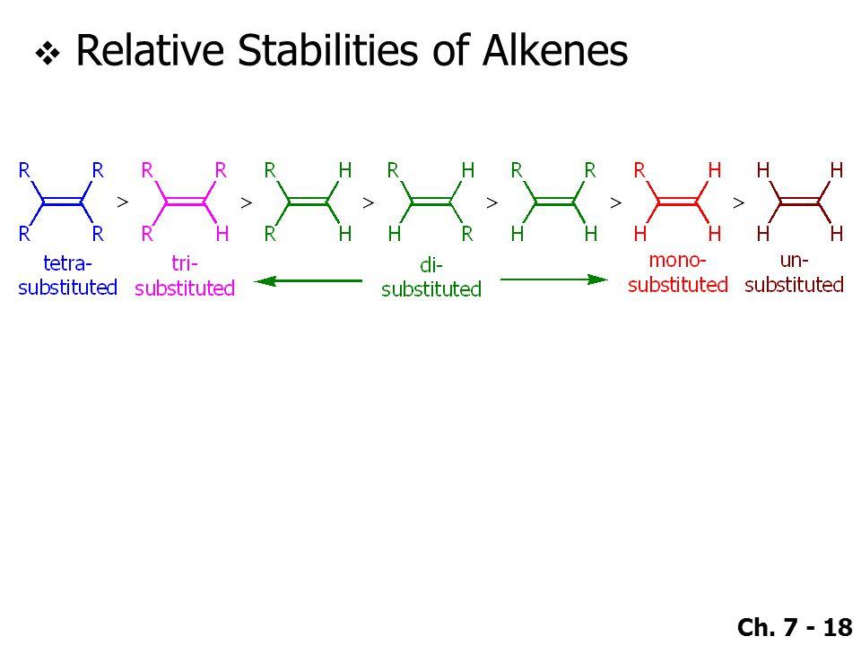 Ch. 7 - 18  Relative Stabilities of Alkenes