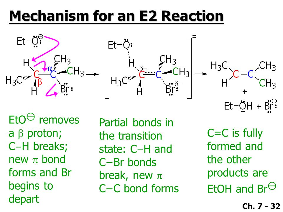 Ch. 7 - 32 Mechanism for an E2 Reaction β α EtO ⊖ removes a  proton; C − H breaks; new  bond forms and Br begins to depart Partial bonds in the tran