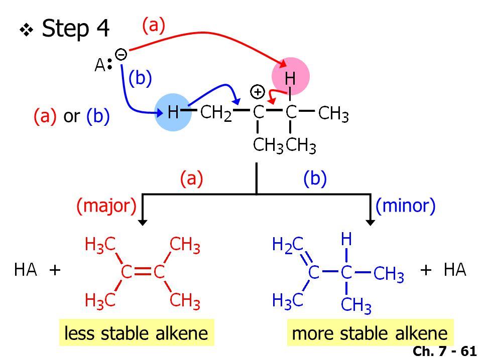 Ch. 7 - 61  Step 4 (a) or (b) (a) (b) (a)(b) (major)(minor) less stable alkenemore stable alkene