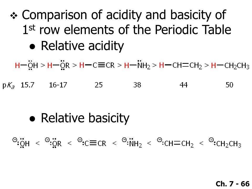 Ch. 7 - 66  Comparison of acidity and basicity of 1 st row elements of the Periodic Table ●Relative acidity ●Relative basicity