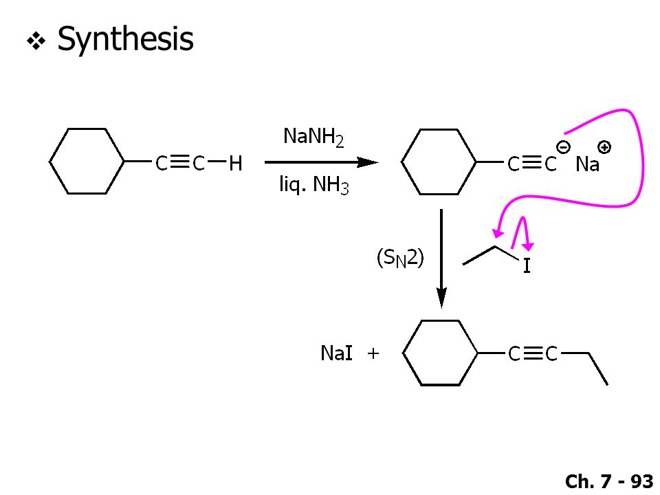 Ch. 7 - 93  Synthesis