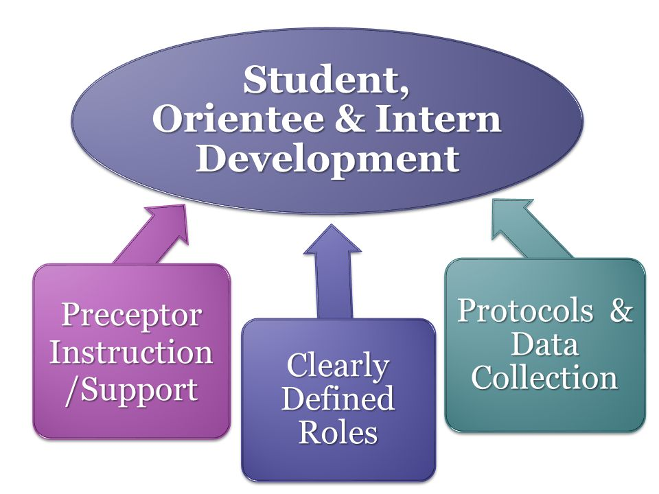 Student, Orientee & Intern Development Protocols & Data Collection Clearly Defined Roles Preceptor Instruction /Support 8