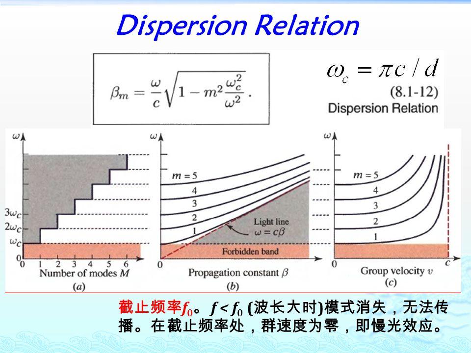 Dispersion Relation 截止频率 f 0 。 f < f 0 ( 波长大时 ) 模式消失,无法传 播。在截止频率处,群速度为零,即慢光效应。