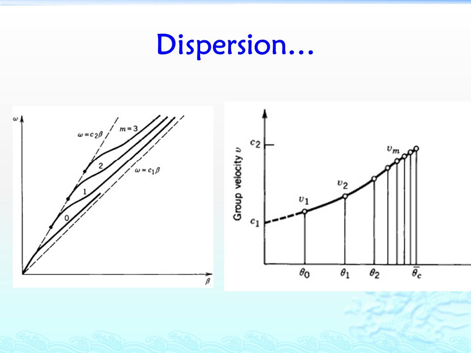 Dispersion…