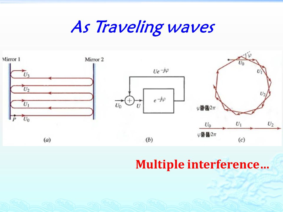 As Traveling waves Multiple interference…