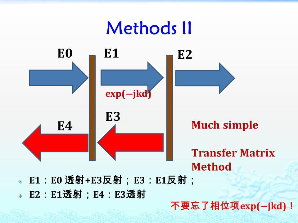 Methods II  E1 : E0 透射 +E3 反射; E3 : E1 反射;  E2 : E1 透射; E4 : E3 透射 E0E1 E2 E3 E4 Much simple Transfer Matrix Method exp(―jkd) 不要忘了相位项 exp(―jkd) !