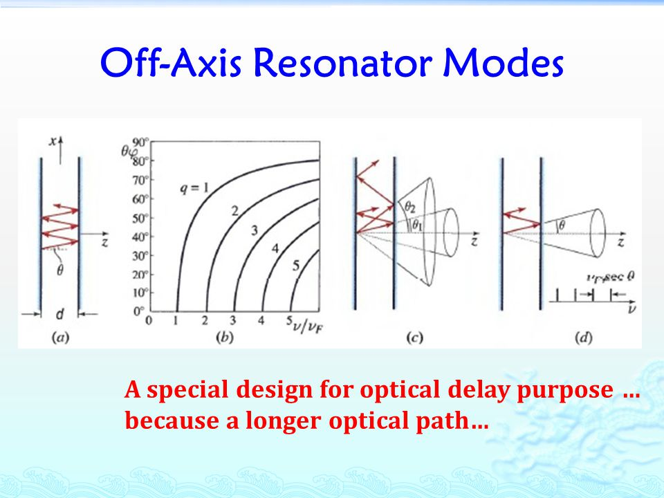 Off-Axis Resonator Modes A special design for optical delay purpose … because a longer optical path…