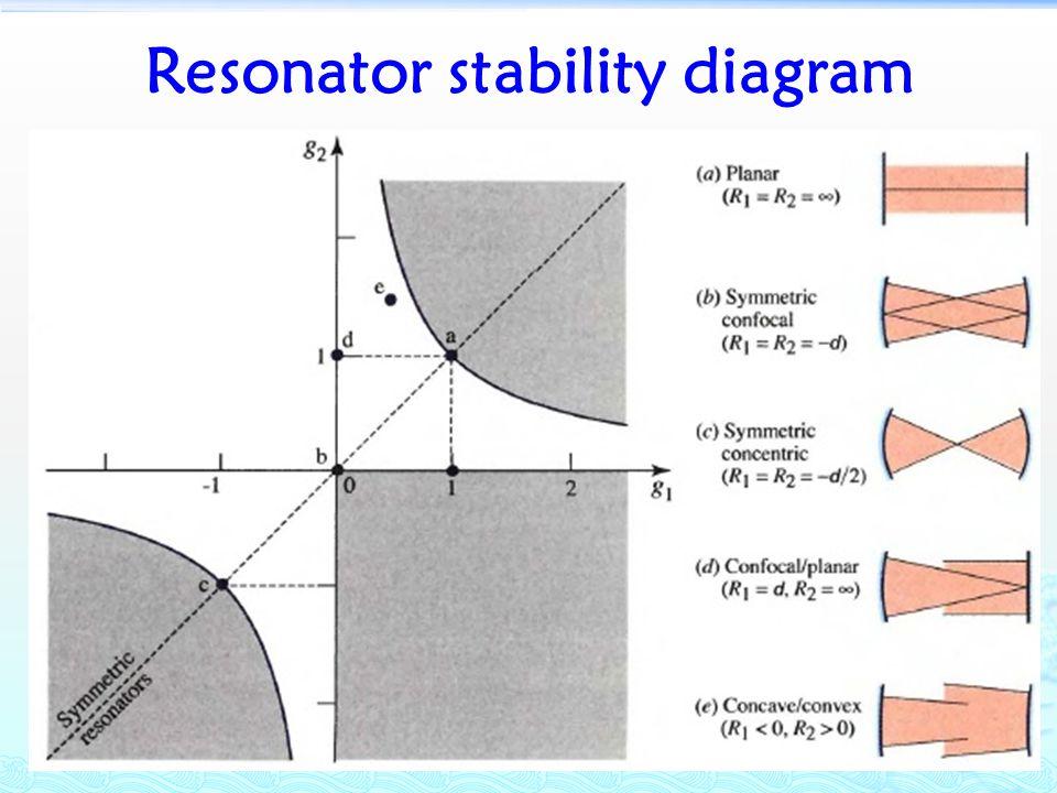 Resonator stability diagram