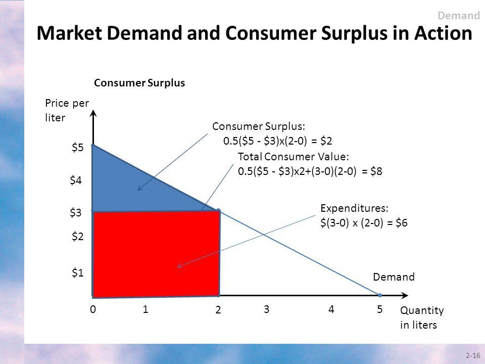 Quantity in liters Price per liter Demand $5 0 $3 $2 1 2 $1 45 2-16 Total Consumer Value: 0.5($5 - $3)x2+(3-0)(2-0) = $8 Expenditures: $(3-0) x (2-0)