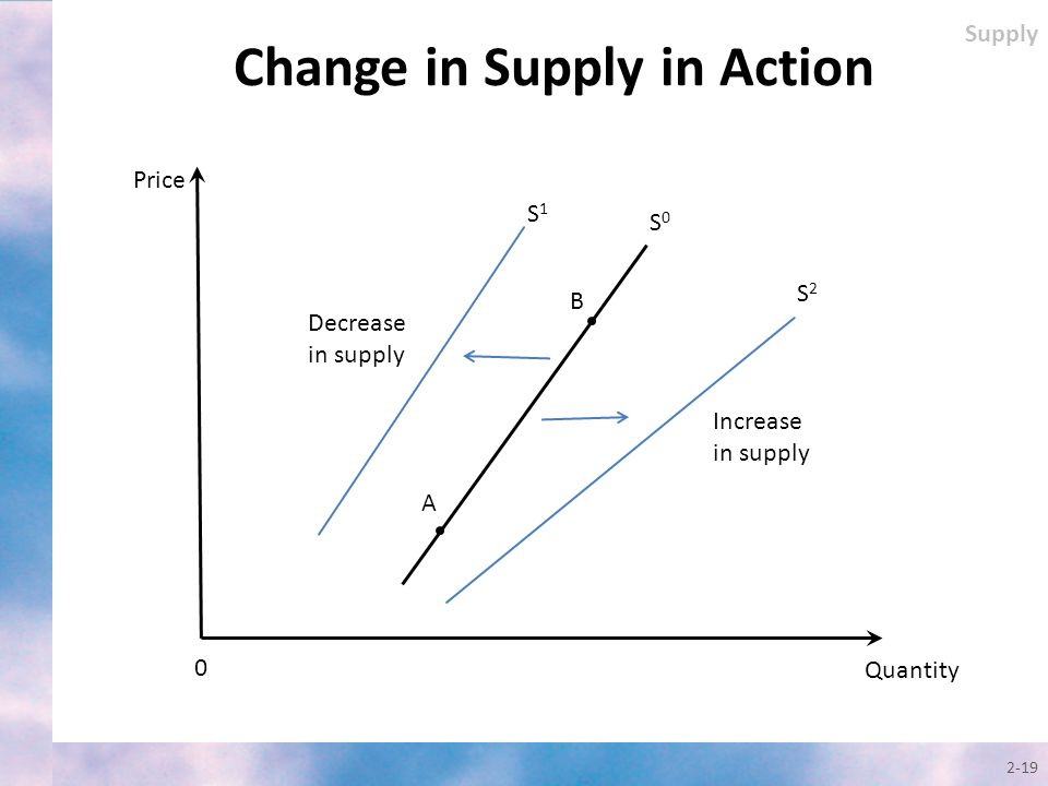 2-19 Change in Supply in Action Quantity Price S2S2 0 Decrease in supply Supply A B S0S0 S1S1 Increase in supply