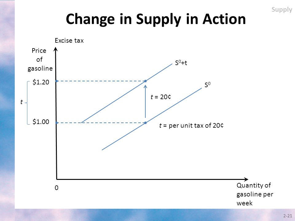 2-21 Change in Supply in Action Quantity of gasoline per week Price of gasoline 0 t = per unit tax of 20¢ Supply S0S0 S 0 +t t = 20¢ $1.20 $1.00 t Exc