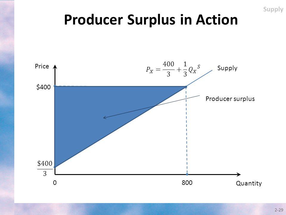 2-29 Producer Surplus in Action Quantity Price Supply $400 0800 Supply Producer surplus