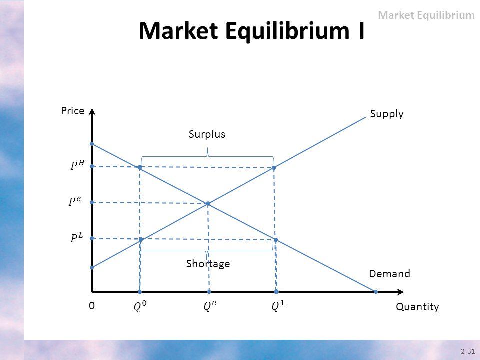 2-31 Quantity Price Supply 0 Demand Surplus Shortage Market Equilibrium Market Equilibrium I