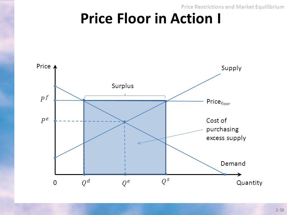 2-36 Quantity Price Supply 0 Demand Surplus Price floor Price Restrictions and Market Equilibrium Price Floor in Action I Cost of purchasing excess su