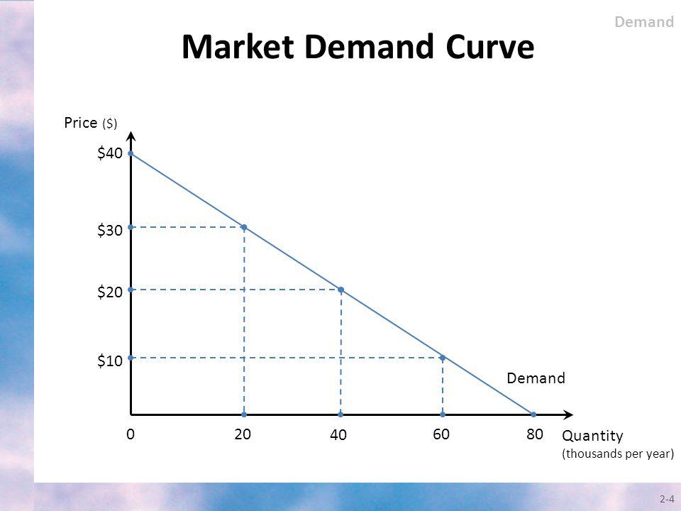 Market Demand Curve 2-4 Quantity (thousands per year) Price ($) Demand $40 0 $30 $20 20 40 $10 6080 Demand