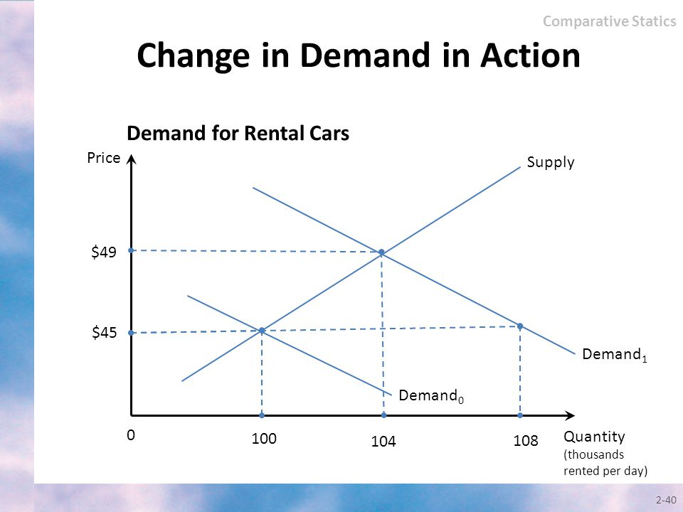 2-40 Change in Demand in Action Quantity (thousands rented per day) Price Supply 0 $45 104 Demand for Rental Cars Demand 1 $49 Demand 0 100 Comparativ