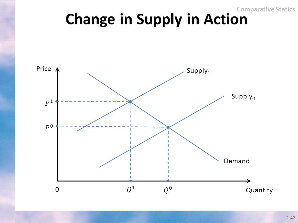 2-42 Quantity Price Supply 0 0 Demand Supply 1 Comparative Statics Change in Supply in Action