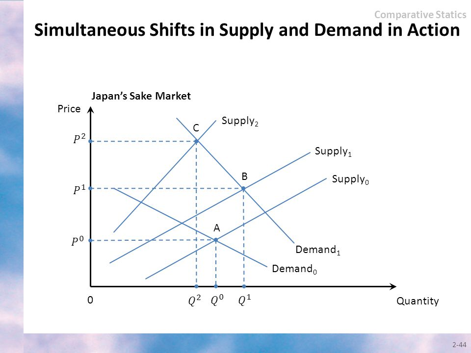 2-44 Quantity Price Supply 0 0 Demand 1 Supply 1 Demand 0 Comparative Statics Simultaneous Shifts in Supply and Demand in Action Japan's Sake Market S
