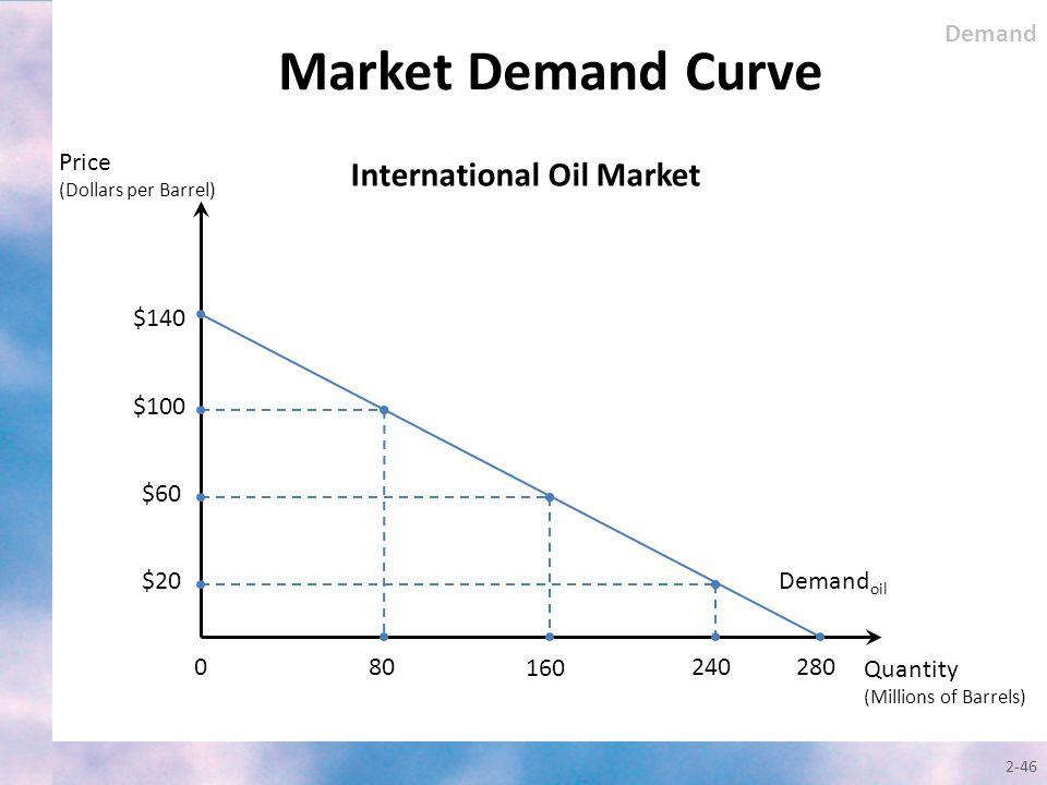 Market Demand Curve 2-46 Quantity (Millions of Barrels) Price (Dollars per Barrel) Demand oil $140 0 $100 $60 80 160 $20 240280 International Oil Mark