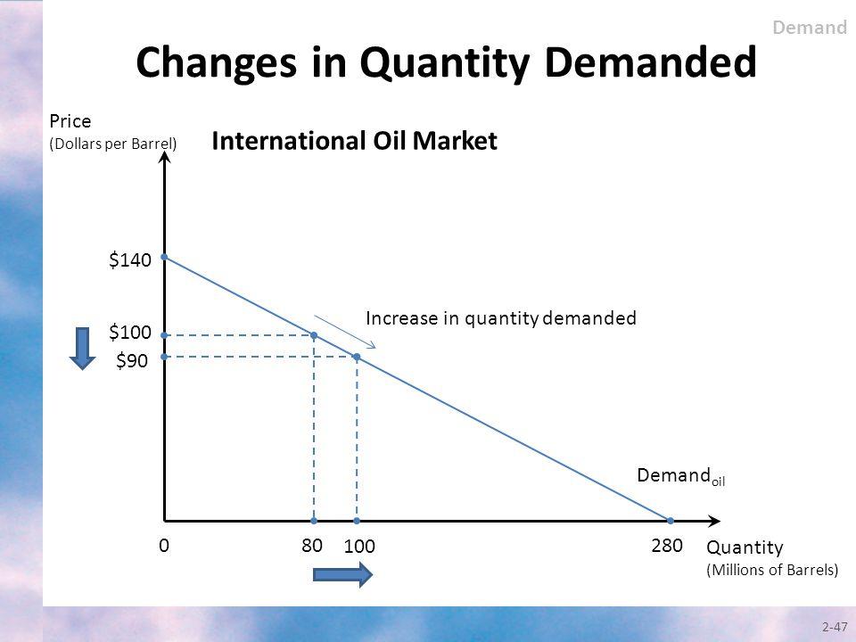 Changes in Quantity Demanded 2-47 International Oil Market Quantity (Millions of Barrels) Demand oil $140 0 $100 $90 80 100 280 Price (Dollars per Bar