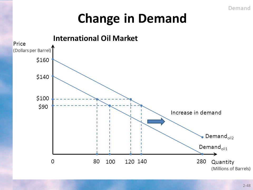 Change in Demand 2-48 International Oil Market Quantity (Millions of Barrels) Demand oil1 $140 0 $100 $90 80 100 280 Price (Dollars per Barrel) Demand