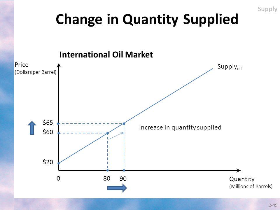 2-49 Quantity (Millions of Barrels) Price (Dollars per Barrel) Supply oil 0 $65 $60 80 90 $20 International Oil Market Increase in quantity supplied S