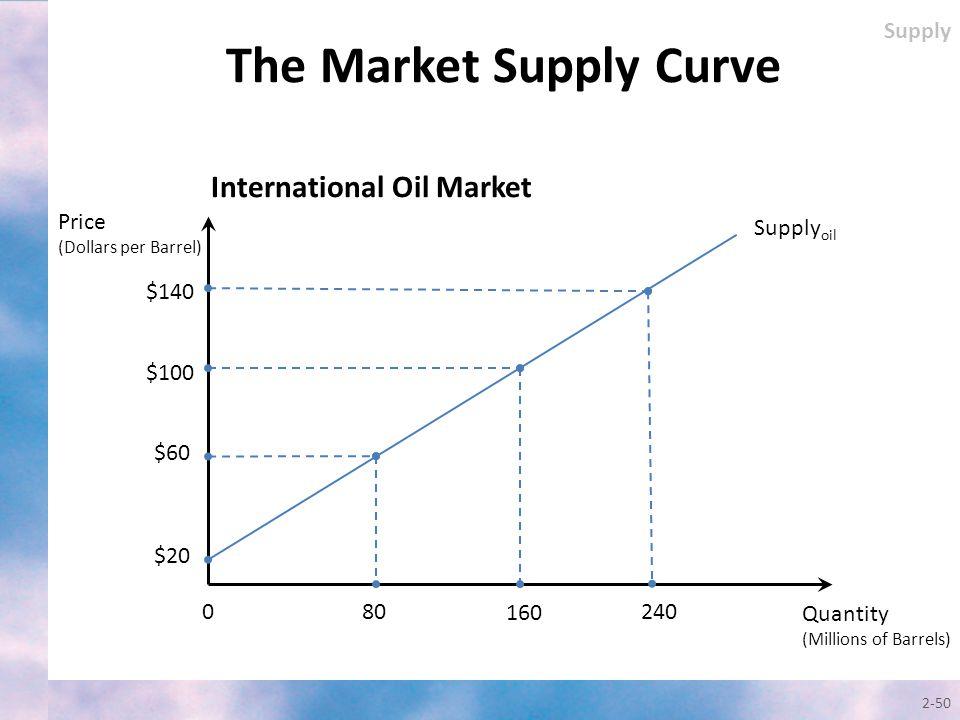 2-50 Quantity (Millions of Barrels) Price (Dollars per Barrel) Supply oil $140 0 $100 $60 80 160 $20 240 International Oil Market Supply The Market Su