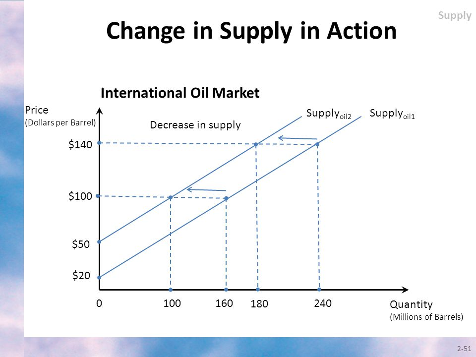 2-51 Change in Supply in Action Quantity (Millions of Barrels) Price (Dollars per Barrel) Supply oil1 $140 0 $100 180 $20 240 International Oil Market