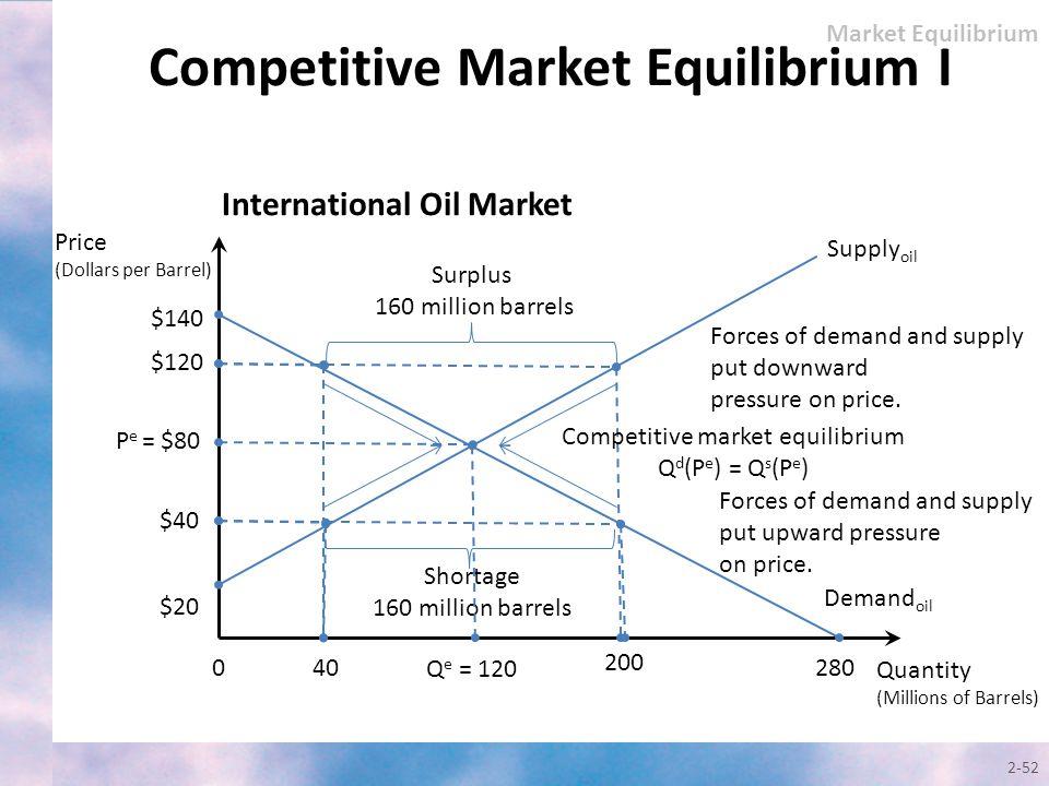 2-52 Quantity (Millions of Barrels) Price (Dollars per Barrel) Supply oil $140 0 $120 $40 40 Q e = 120 $20 200 280 International Oil Market Demand oil