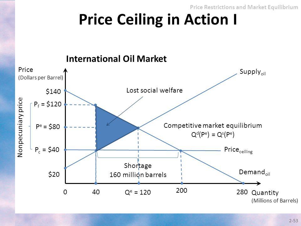 2-53 Quantity (Millions of Barrels) Price (Dollars per Barrel) Supply oil $140 0 P f = $120 P c = $40 40 Q e = 120 $20 200 280 International Oil Marke