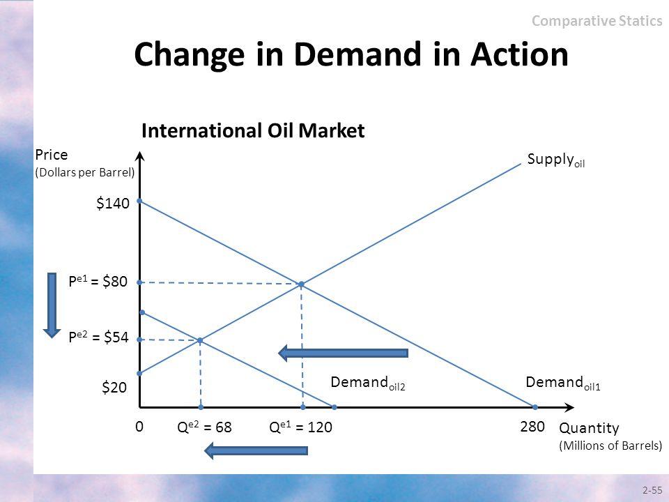 2-55 Change in Demand in Action Quantity (Millions of Barrels) Price (Dollars per Barrel) Supply oil $140 0 P e2 = $54 Q e1 = 120 $20 280 Internationa