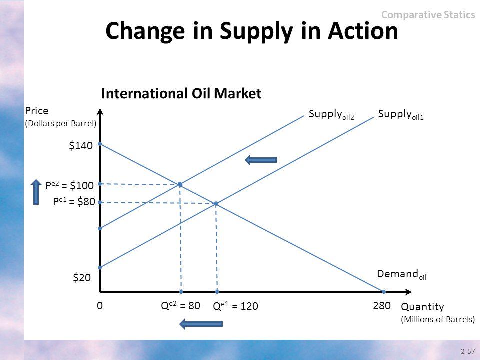 2-57 Quantity (Millions of Barrels) Price (Dollars per Barrel) Supply oil1 $140 0 Q e1 = 120 $20 280 International Oil Market Demand oil P e1 = $80 Su