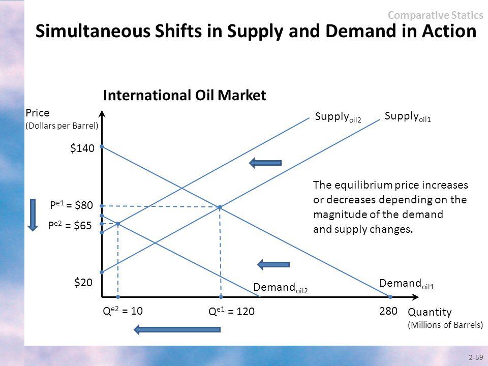 2-59 Quantity (Millions of Barrels) Price (Dollars per Barrel) Supply oil1 $140 P e2 = $65 Q e2 = 10 Q e1 = 120 $20 280 International Oil Market Deman