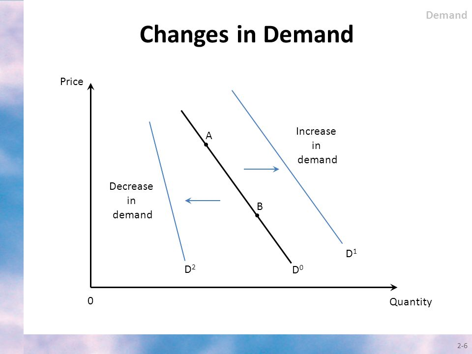 Changes in Demand 2-6 Quantity 0 Price D1D1 Increase in demand Demand A B D0D0 D2D2 Decrease in demand